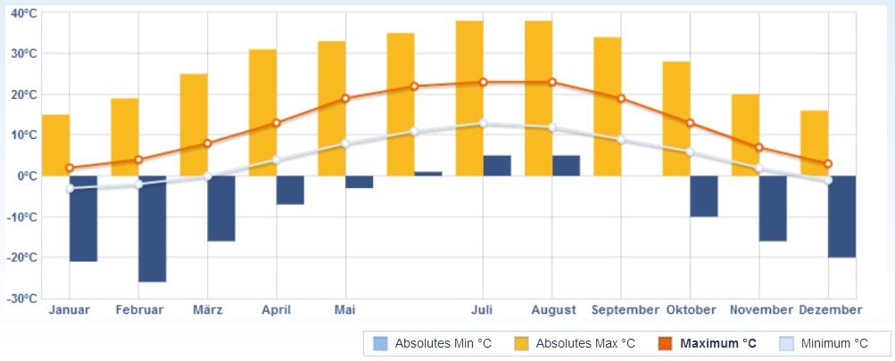 clima em berlim, gráfico temperatura em berlim