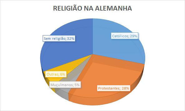 religiao na alemanha