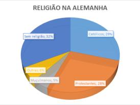 Religião na Alemanha: um país protestante?
